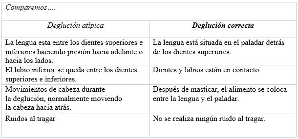 TABLA DEGLUCIÓN